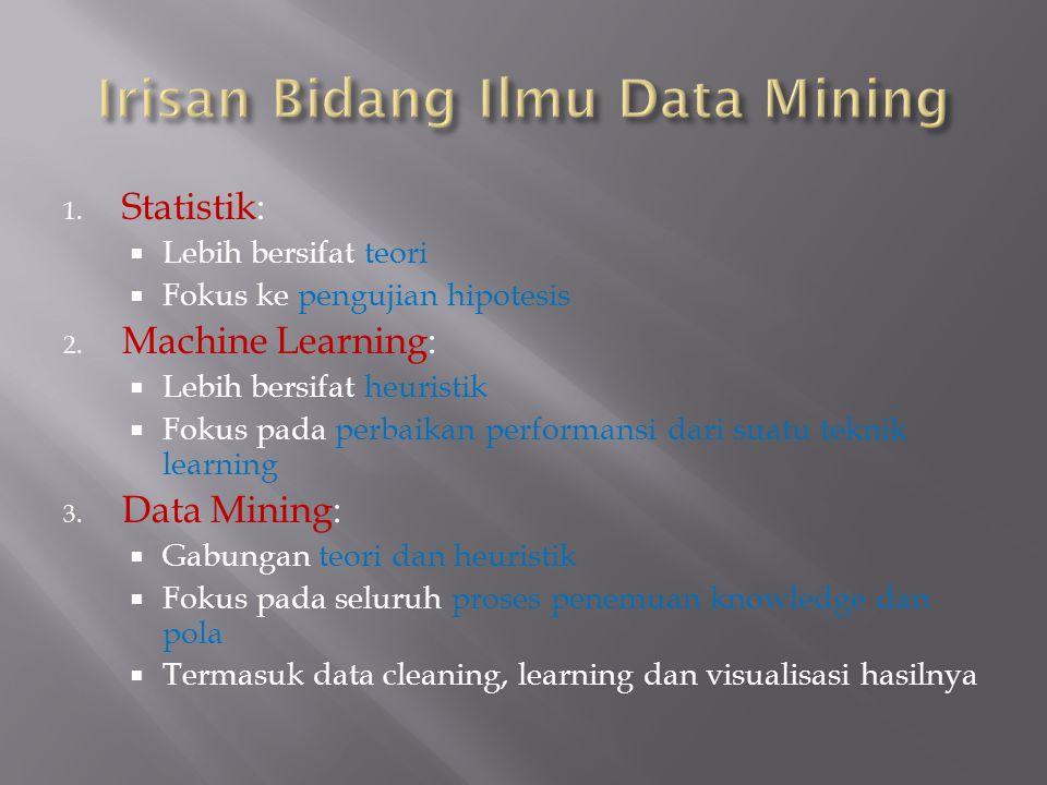 Irisan Bidang Ilmu Data Mining