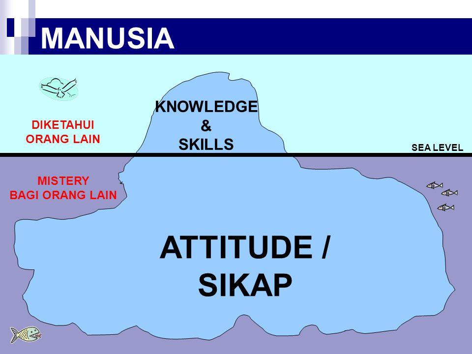 ATTITUDE / SIKAP MANUSIA KNOWLEDGE & SKILLS DIKETAHUI ORANG LAIN