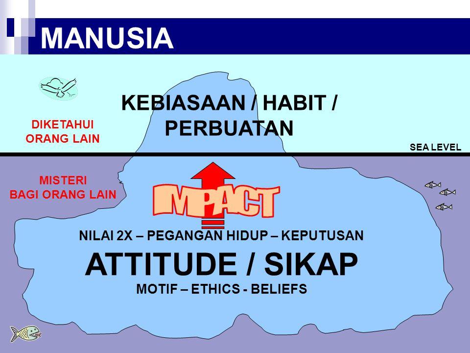 ATTITUDE / SIKAP MANUSIA IMPACT KEBIASAAN / HABIT / PERBUATAN