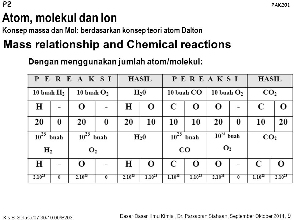 Atom, molekul dan Ion Mass relationship and Chemical reactions