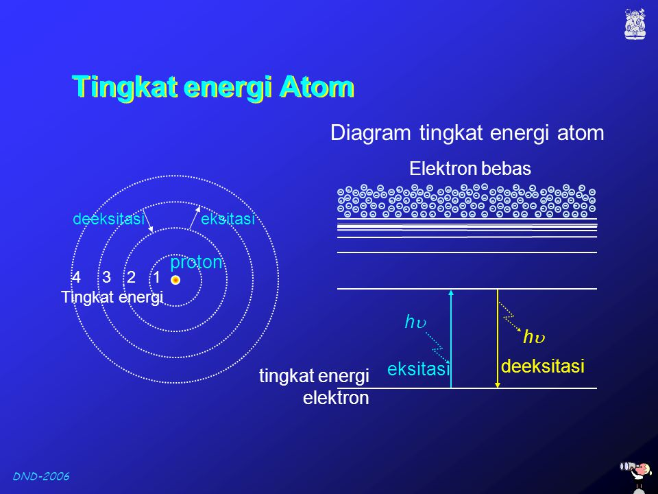 Tingkat energi Atom Diagram tingkat energi atom Elektron bebas proton