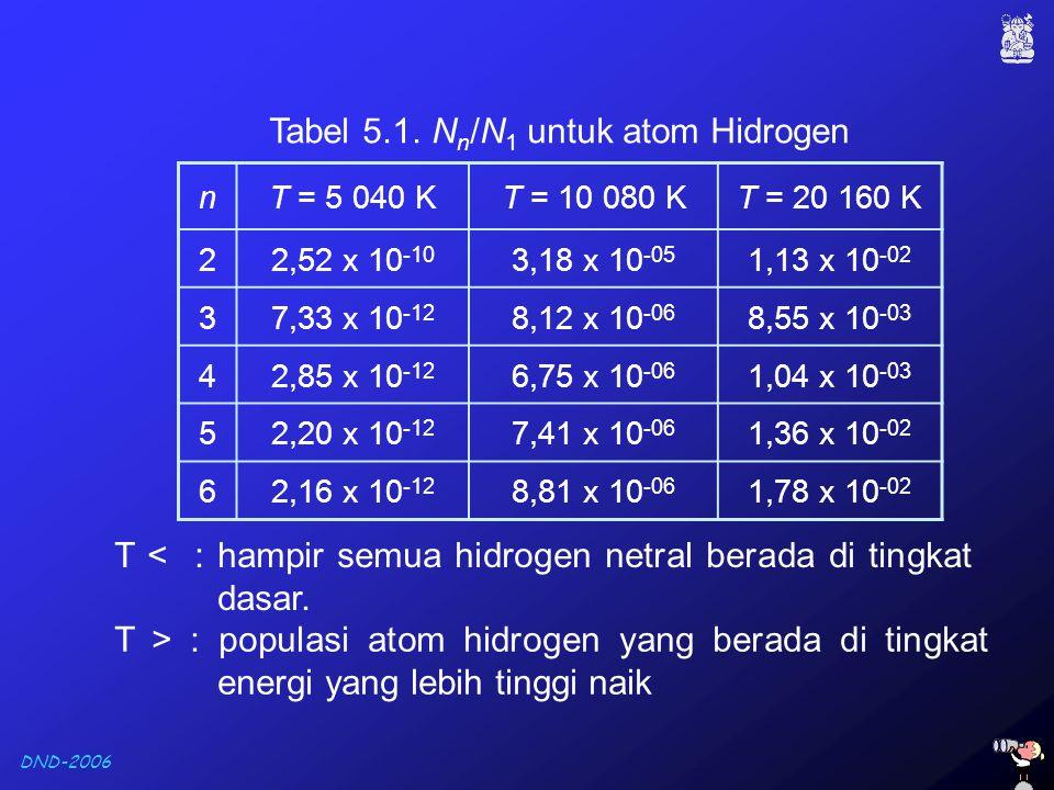 Tabel 5.1. Nn/N1 untuk atom Hidrogen