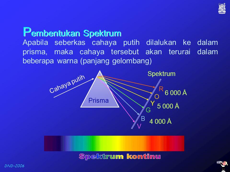 Pembentukan Spektrum Spektrum kontinu