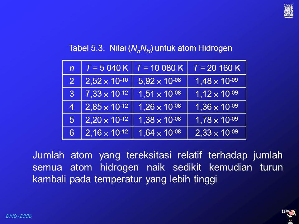 Tabel 5.3. Nilai (NnNH) untuk atom Hidrogen