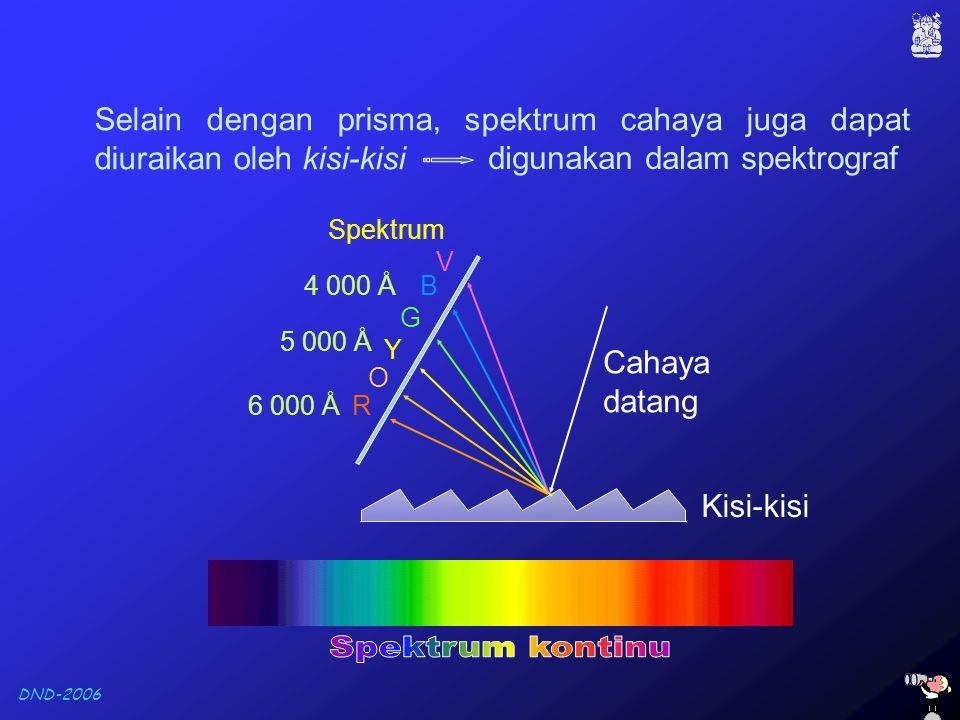 Selain dengan prisma, spektrum cahaya juga dapat diuraikan oleh kisi-kisi