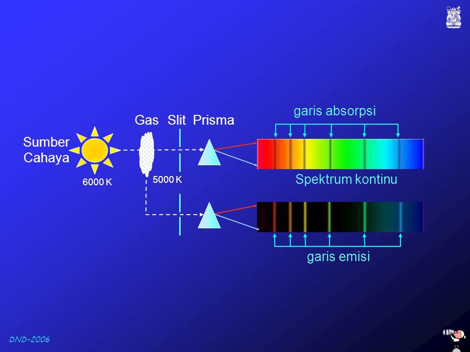 garis absorpsi Gas Slit Prisma Sumber Cahaya Spektrum kontinu