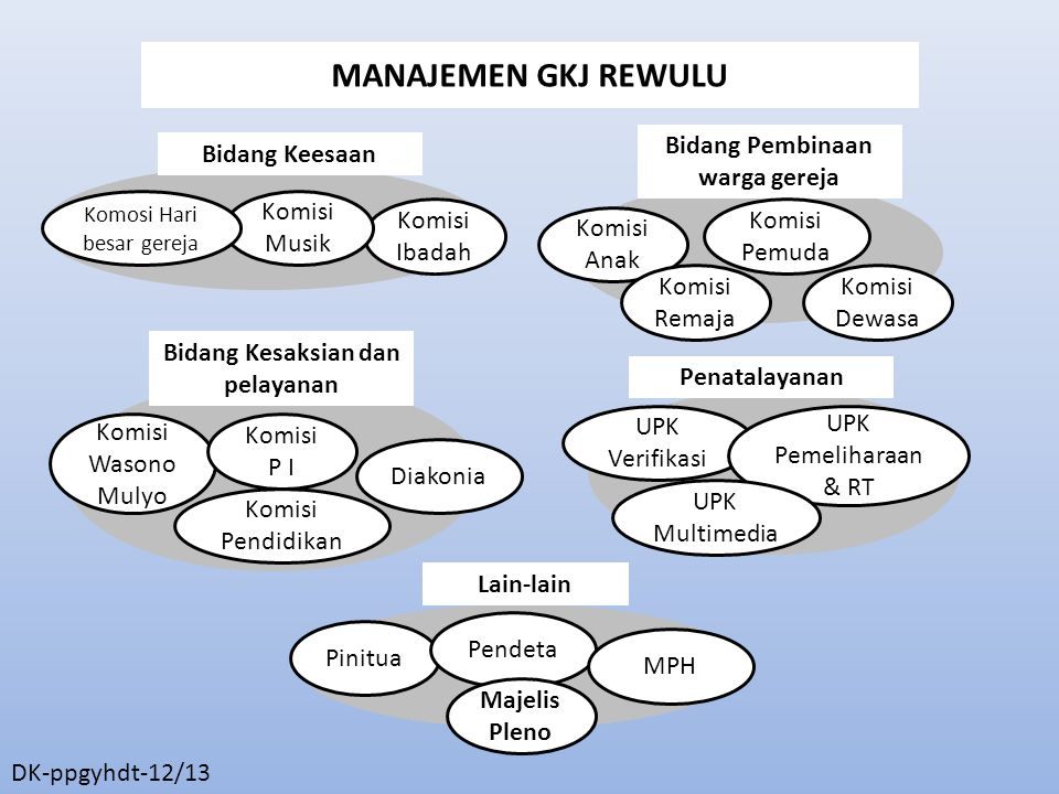 Bidang Pembinaan warga gereja Bidang Kesaksian dan pelayanan
