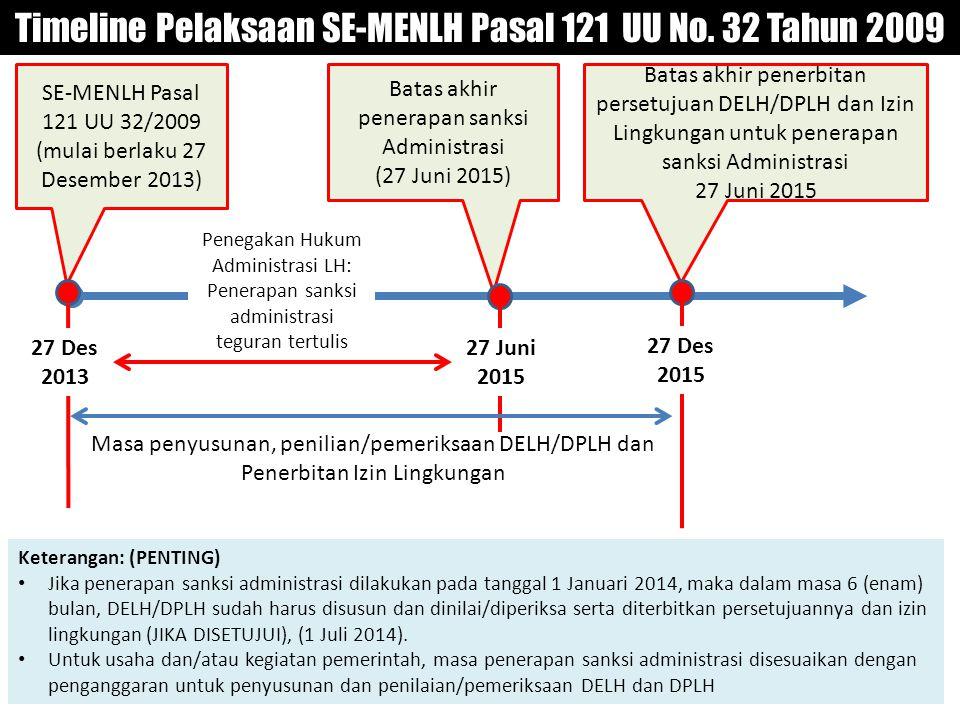 Timeline Pelaksaan SE-MENLH Pasal 121 UU No. 32 Tahun 2009