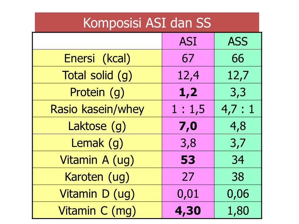 Komposisi ASI dan SS ASI ASS Enersi (kcal) 67 66 Total solid (g) 12,4
