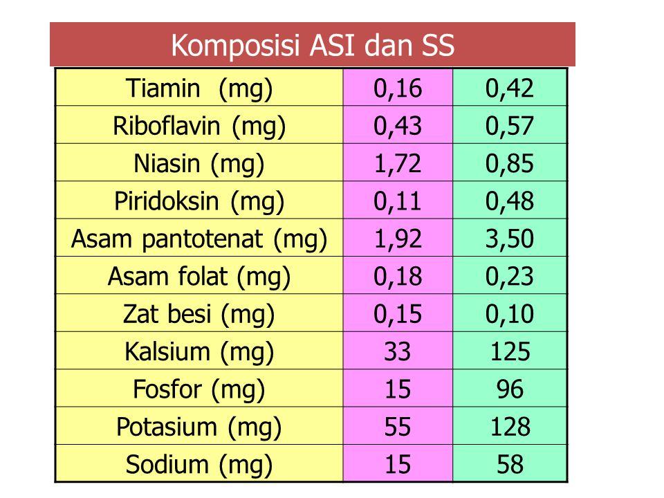 Komposisi ASI dan SS Tiamin (mg) 0,16 0,42 Riboflavin (mg) 0,43 0,57