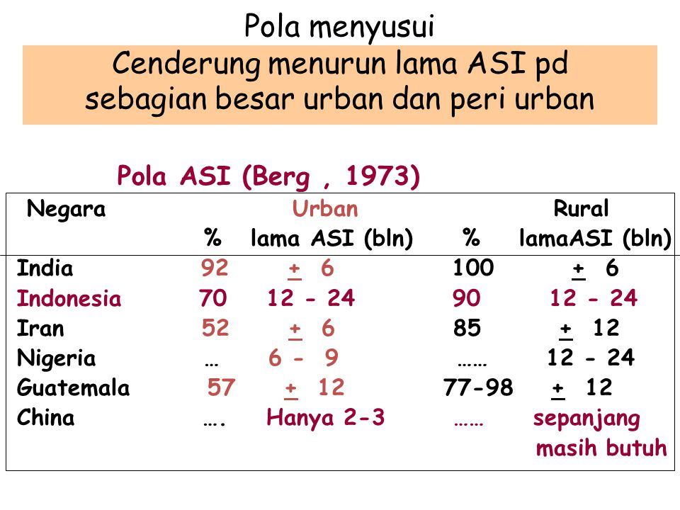 Pola menyusui Cenderung menurun lama ASI pd sebagian besar urban dan peri urban