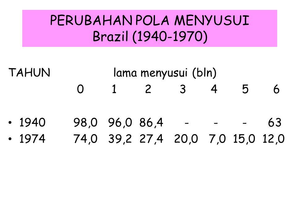 PERUBAHAN POLA MENYUSUI Brazil (1940-1970)