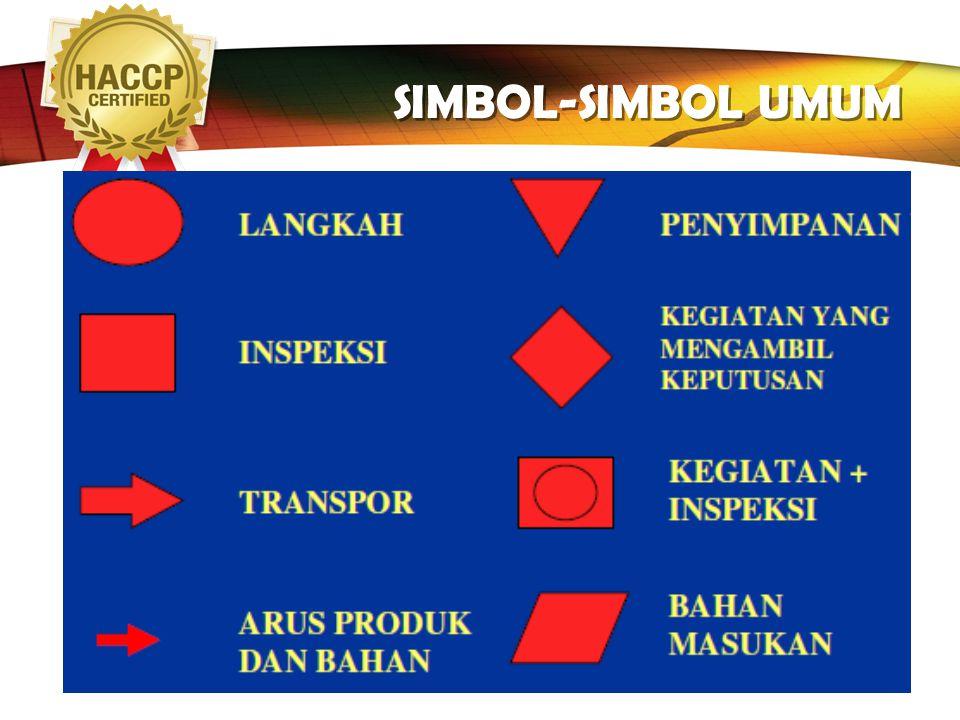 SIMBOL-SIMBOL UMUM