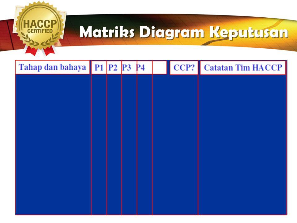 Matriks Diagram Keputusan