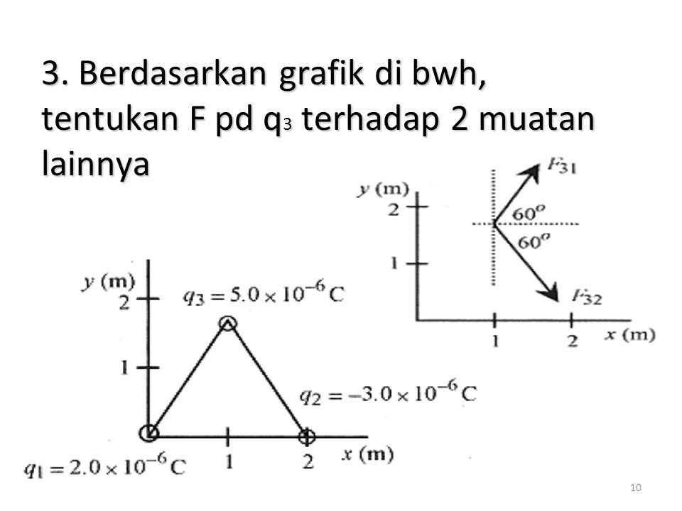 3. Berdasarkan grafik di bwh, tentukan F pd q3 terhadap 2 muatan lainnya