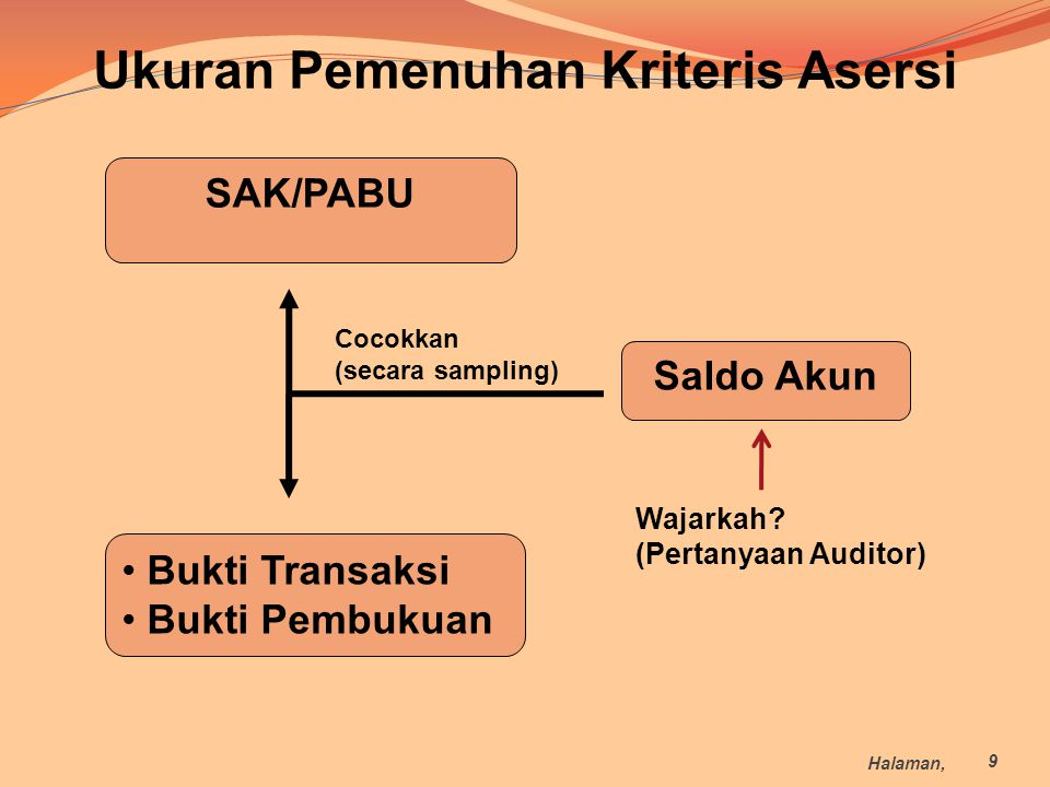 Ukuran Pemenuhan Kriteris Asersi