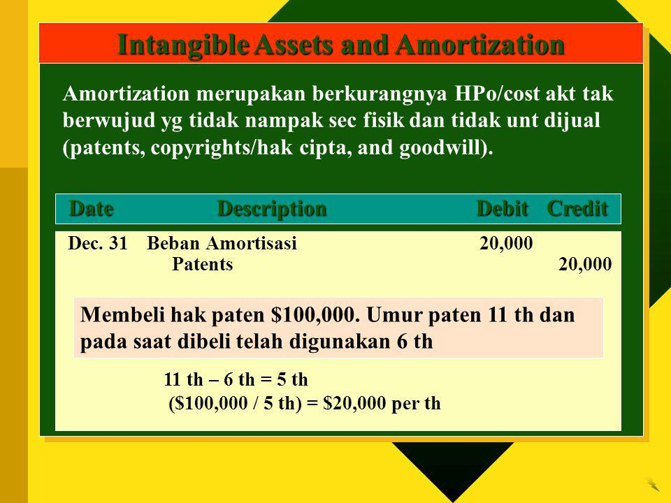 Intangible Assets and Amortization