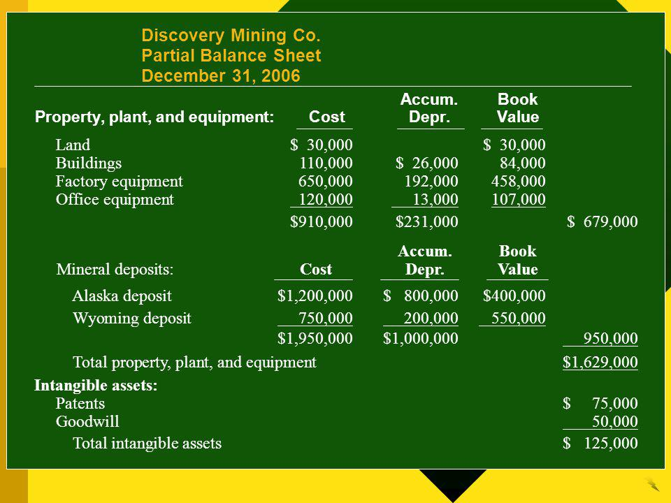 Discovery Mining Co. Partial Balance Sheet December 31, 2006