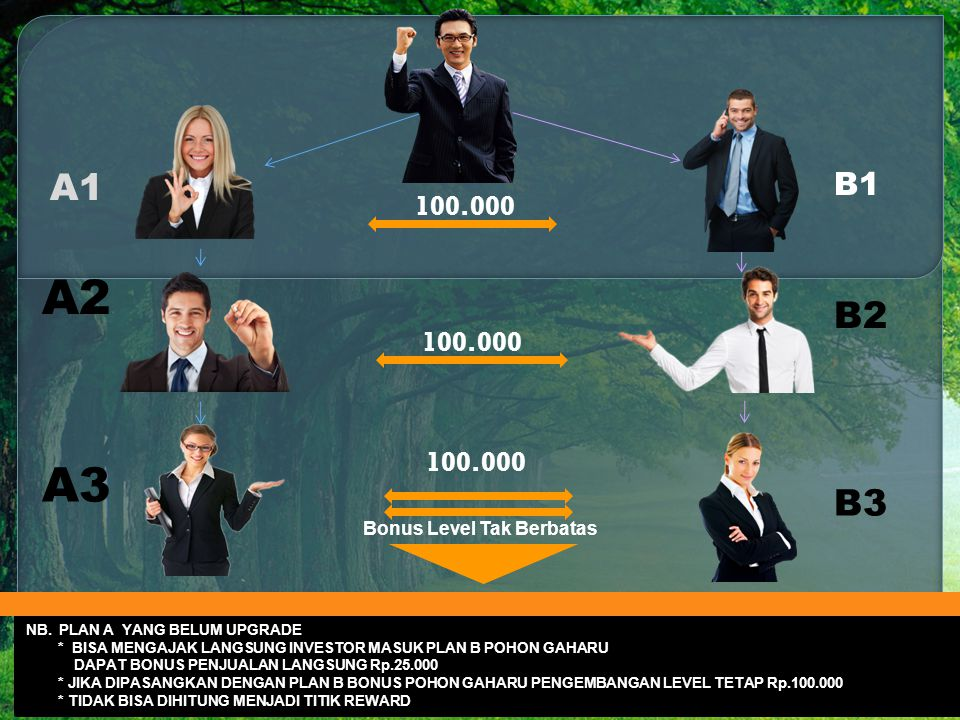 A2 A3 A1 B2 B3 B1 100.000 100.000 100.000 Bonus Level Tak Berbatas