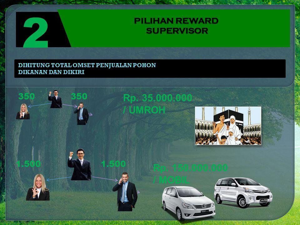 2 Rp. 35.000.000 / UMROH Rp. 150.000.000 / MOBIL PILIHAN REWARD