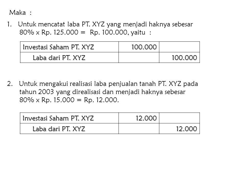 Maka : 1. Untuk mencatat laba PT. XYZ yang menjadi haknya sebesar 80% x Rp. 125.000 = Rp. 100.000, yaitu :