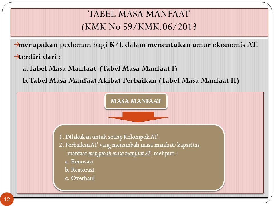 TABEL MASA MANFAAT (KMK No 59/KMK.06/2013