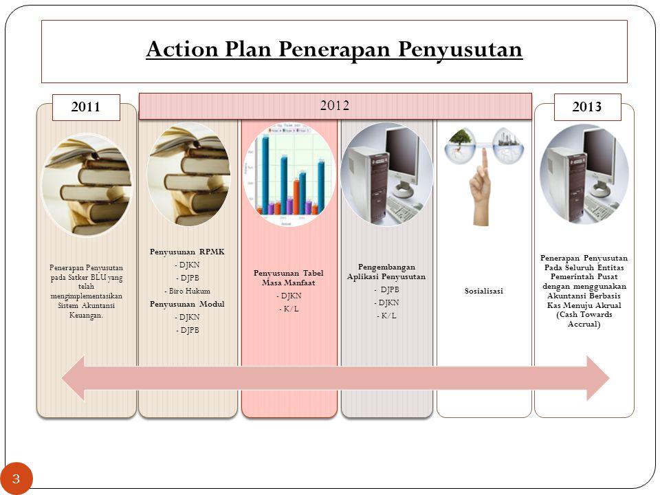 Action Plan Penerapan Penyusutan