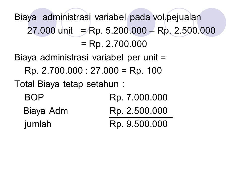 Biaya administrasi variabel pada vol.pejualan