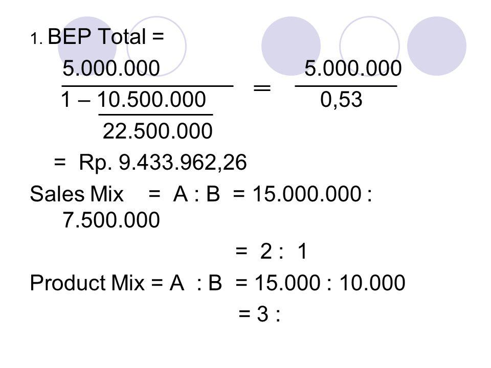 1. BEP Total = 5.000.000 5.000.000. 1 – 10.500.000 0,53. 22.500.000.