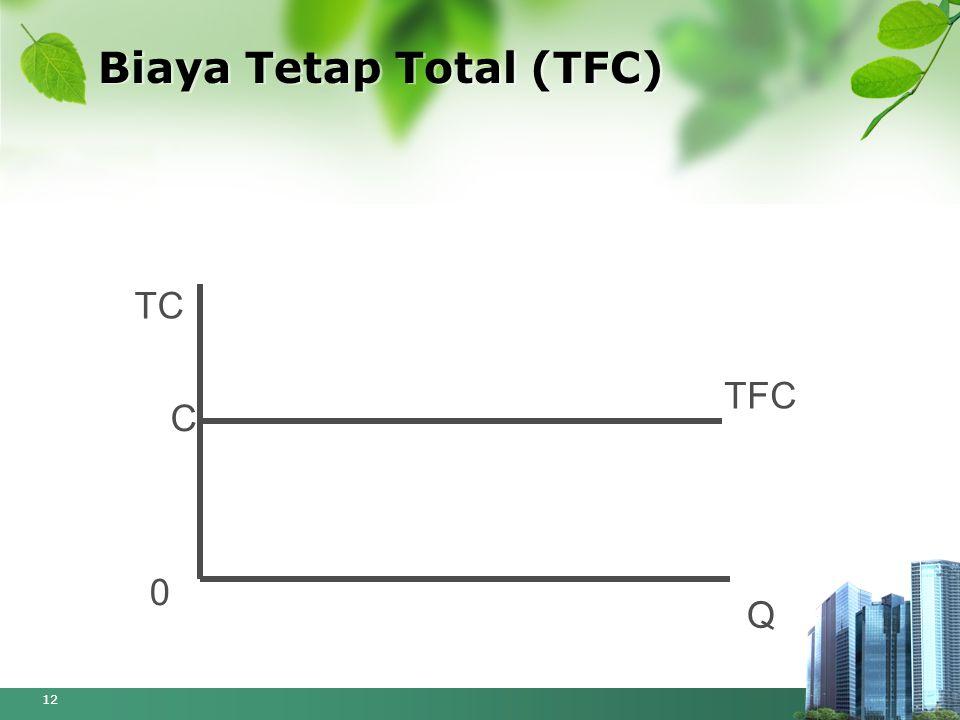 Biaya Tetap Total (TFC)