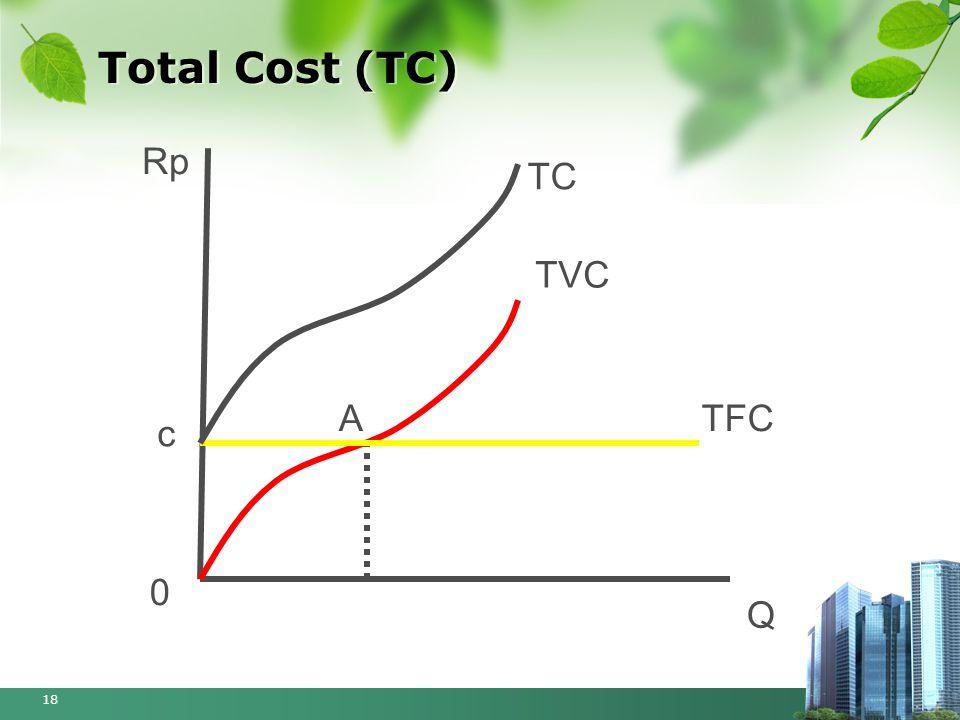 Total Cost (TC) Rp TC TVC A TFC c Q