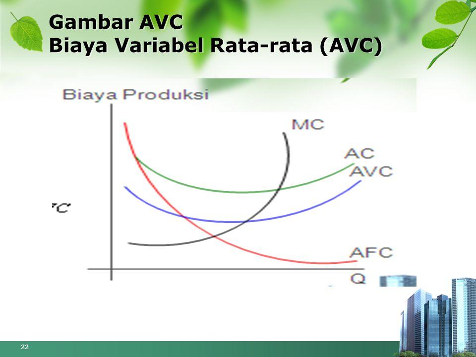 Gambar AVC Biaya Variabel Rata-rata (AVC)