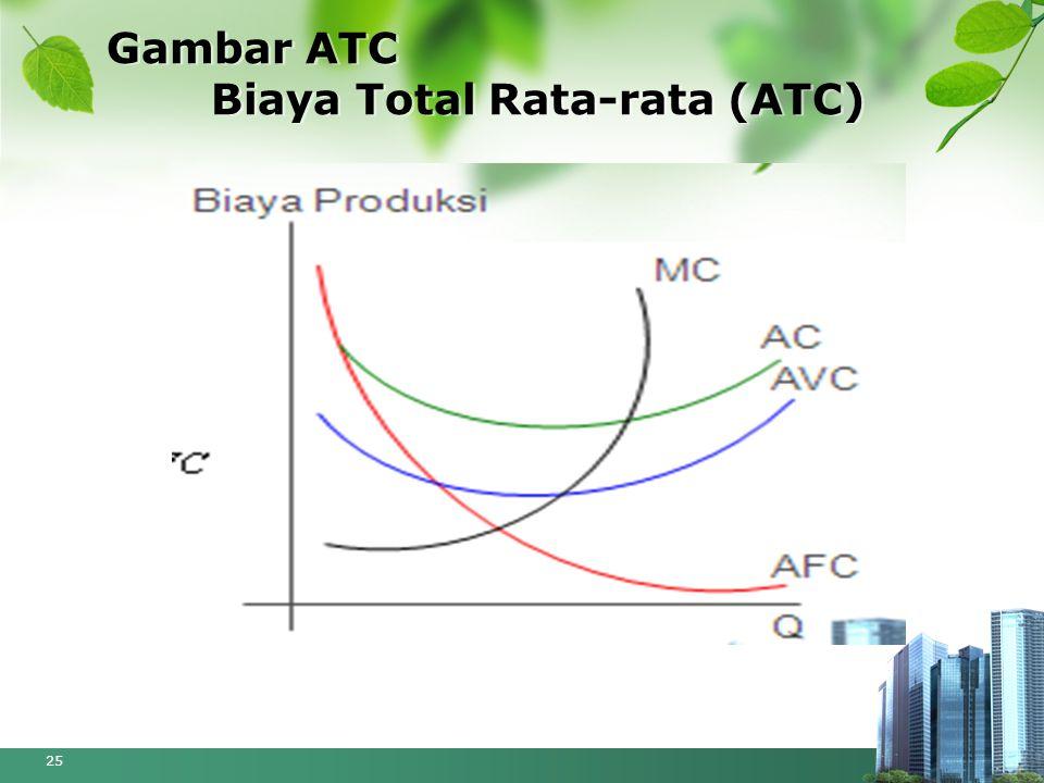 Gambar ATC Biaya Total Rata-rata (ATC)