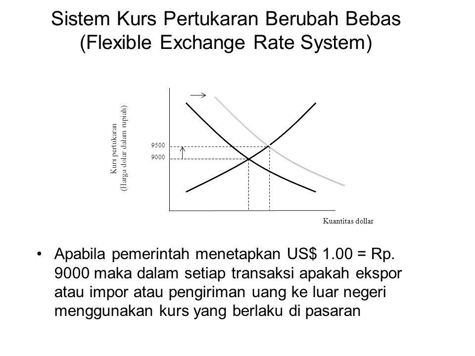 Sistem Kurs Pertukaran Berubah Bebas (Flexible Exchange Rate System)