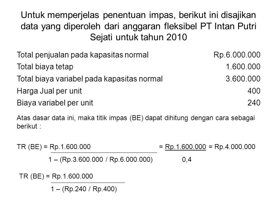 Untuk memperjelas penentuan impas, berikut ini disajikan data yang diperoleh dari anggaran fleksibel PT Intan Putri Sejati untuk tahun 2010