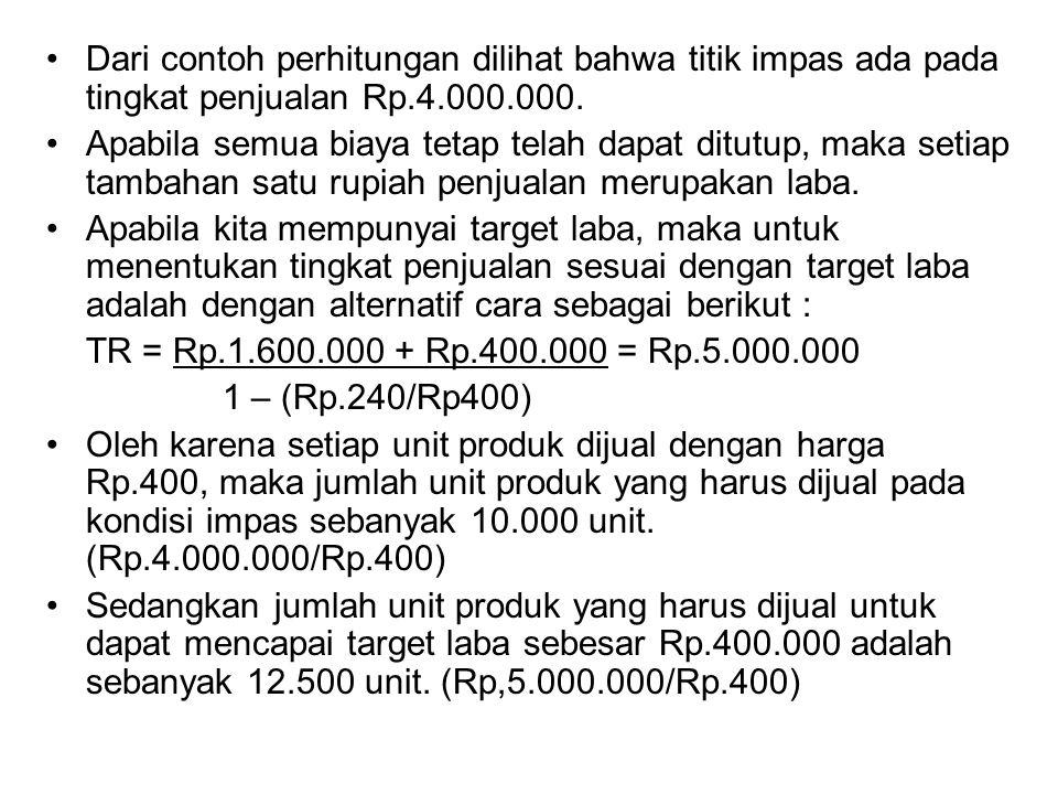 Dari contoh perhitungan dilihat bahwa titik impas ada pada tingkat penjualan Rp.4.000.000.
