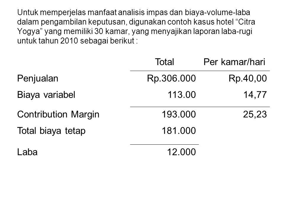 Total Per kamar/hari Penjualan Rp.306.000 Rp.40,00 Biaya variabel