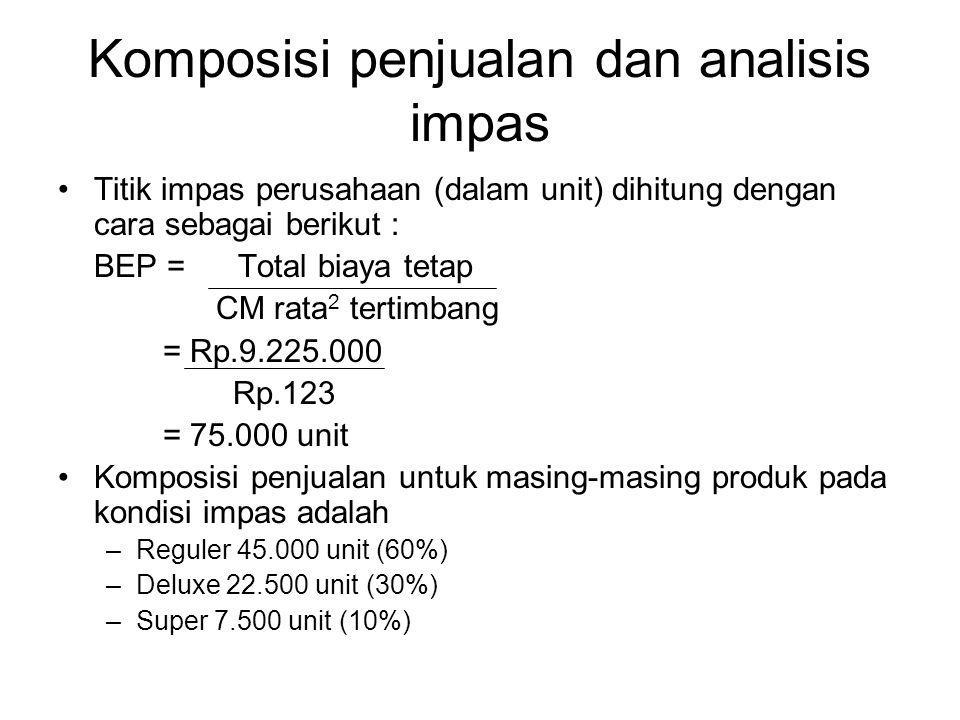 Komposisi penjualan dan analisis impas