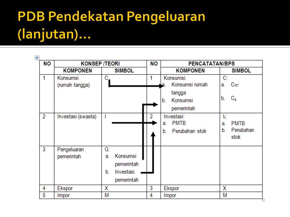 PDB Pendekatan Pengeluaran (lanjutan)…