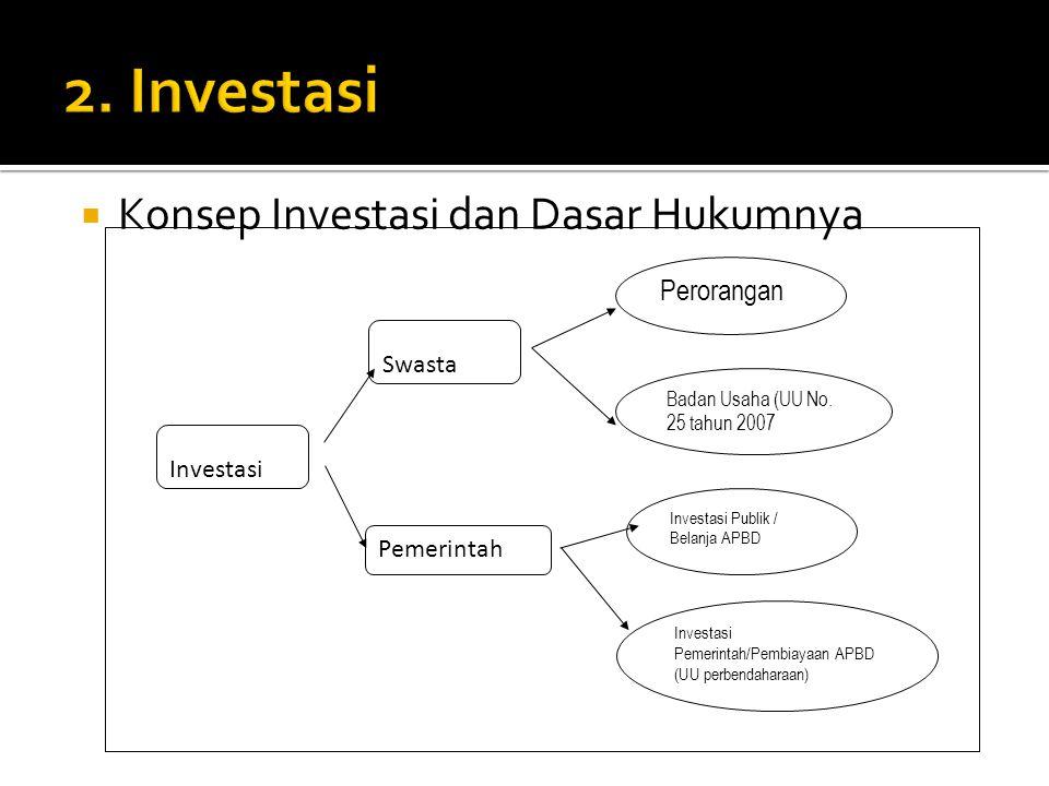 2. Investasi Konsep Investasi dan Dasar Hukumnya Perorangan Swasta