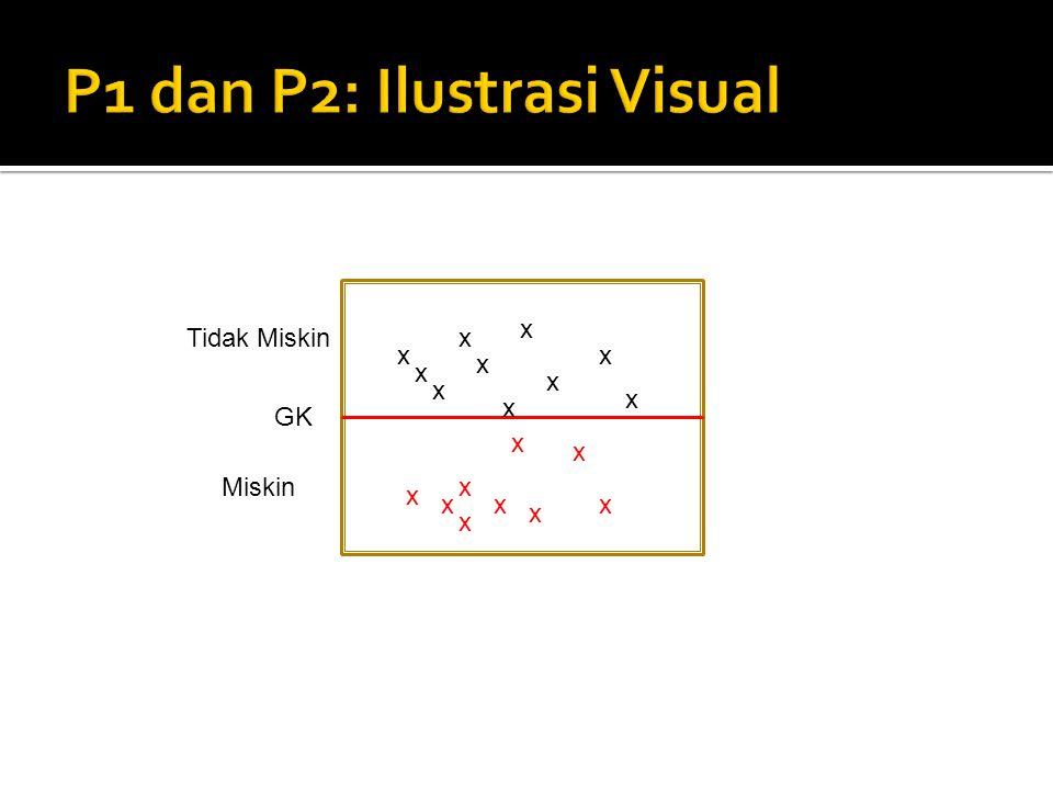 P1 dan P2: Ilustrasi Visual