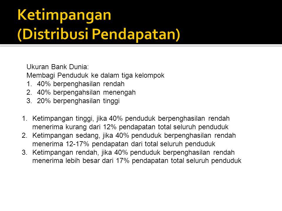 Ketimpangan (Distribusi Pendapatan)