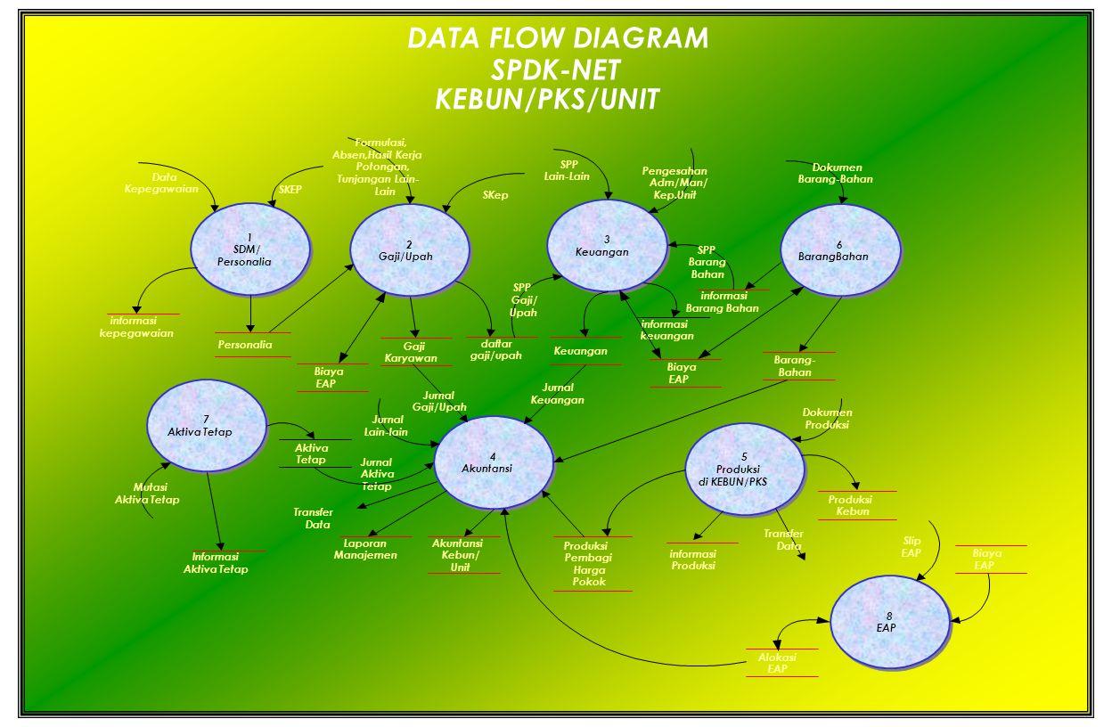 DATA FLOW DIAGRAM SPDK-NET KEBUN/PKS/UNIT Formulasi, Absen,Hasil Kerja