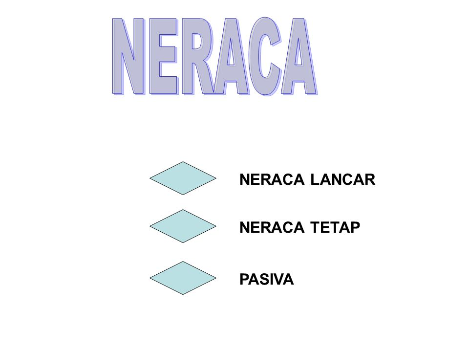 NERACA NERACA LANCAR NERACA TETAP PASIVA