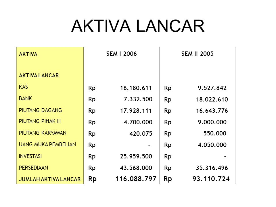 AKTIVA LANCAR SEM I 2006 Rp 16.180.611 Rp 7.332.500 Rp 17.928.111