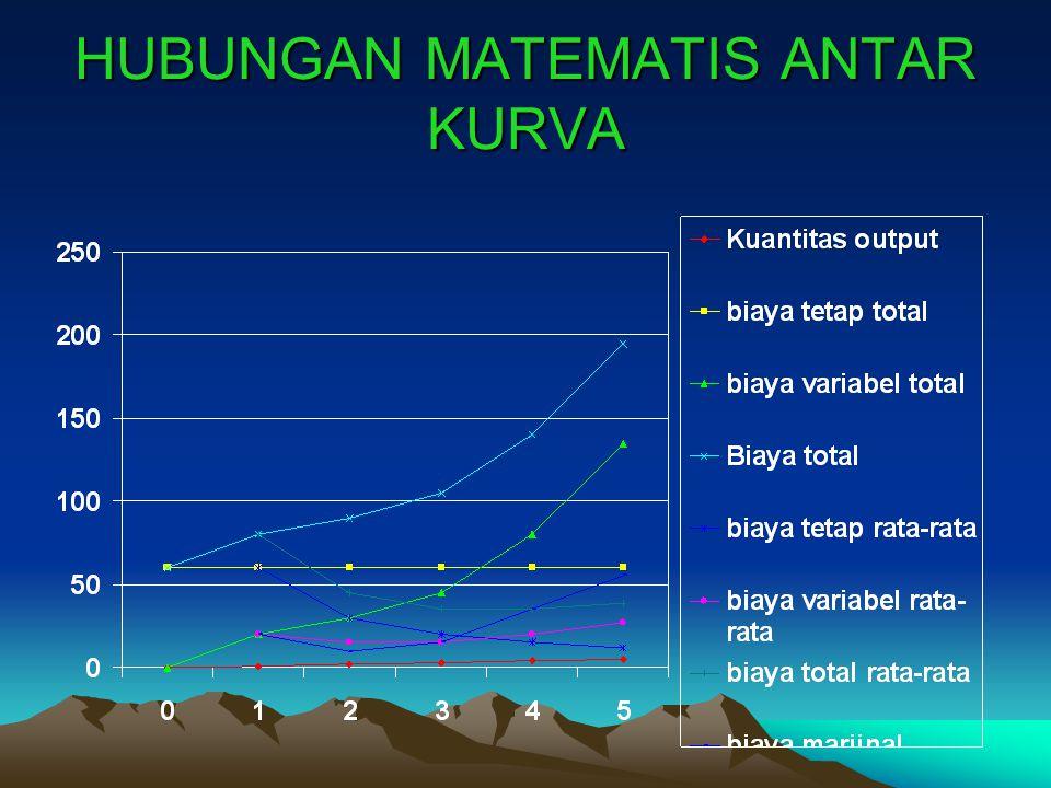HUBUNGAN MATEMATIS ANTAR KURVA