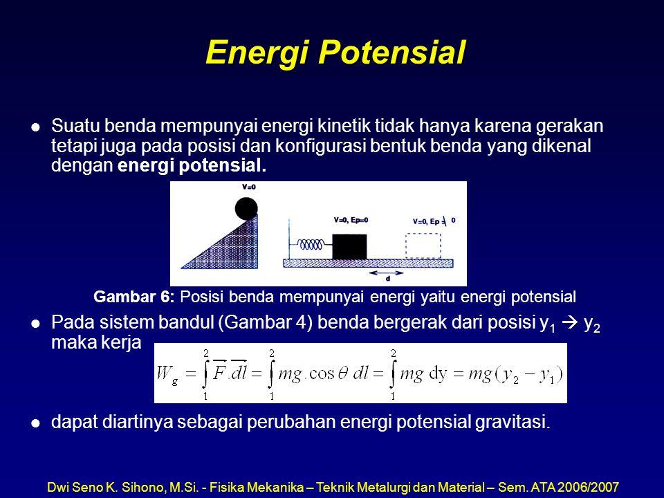 Gambar 6: Posisi benda mempunyai energi yaitu energi potensial