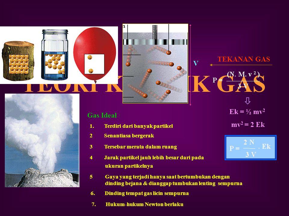 TEORI KINETIK GAS  TEKANAN GAS V Ek = ½ mv2 mv2 = 2 Ek Gas Ideal