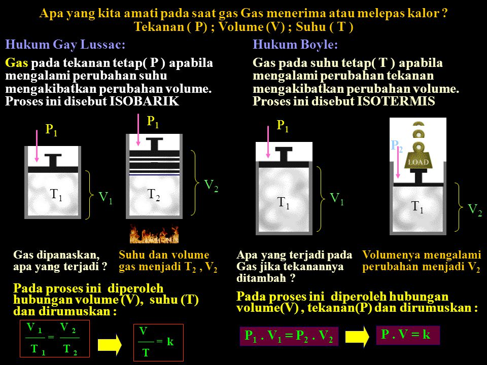 Apa yang kita amati pada saat gas Gas menerima atau melepas kalor