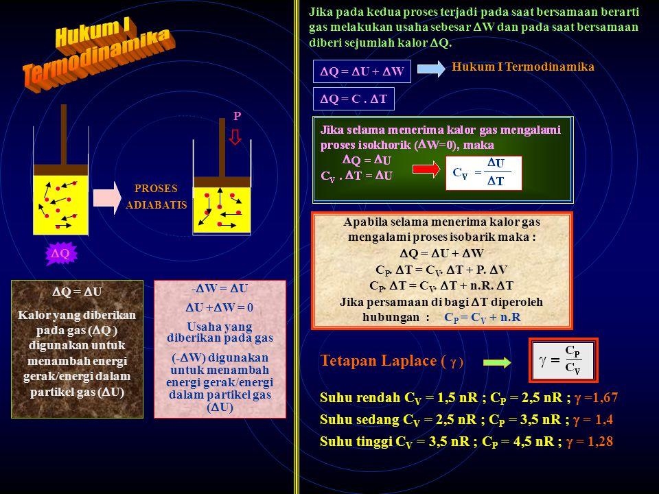 Hukum I Termodinamika   Tetapan Laplace (  )